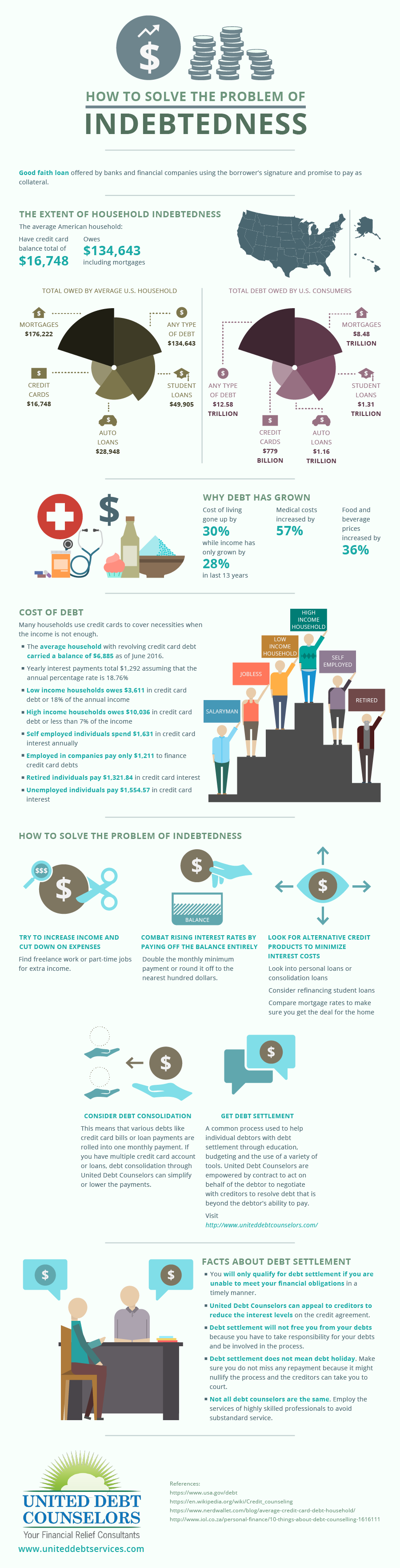 United Debt Counselor Infographic - How To Solve The Problem Of Indebtedness 2