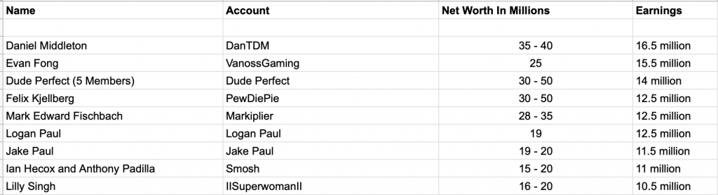 Highest Earning YouTubers